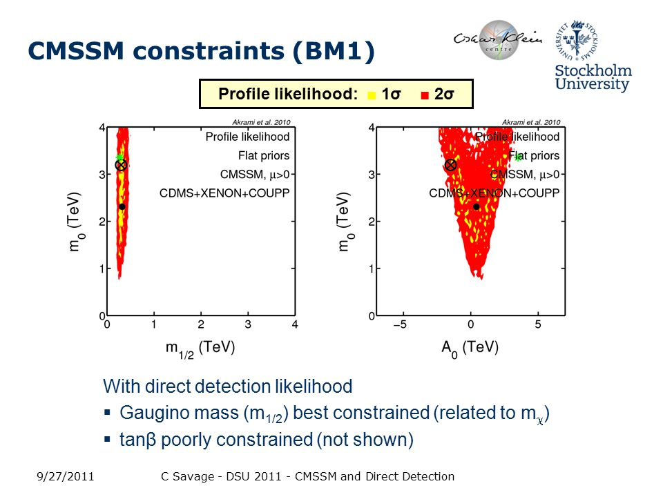 CMSSM constraints (BM1) With direct detection likelihood  Gaugino mass (m 1/2 ) best constrained (related to m  )  tanβ poorly constrained (not shown) 9/27/2011C Savage - DSU 2011 - CMSSM and Direct Detection Profile likelihood: ■ 1σ ■ 2σ