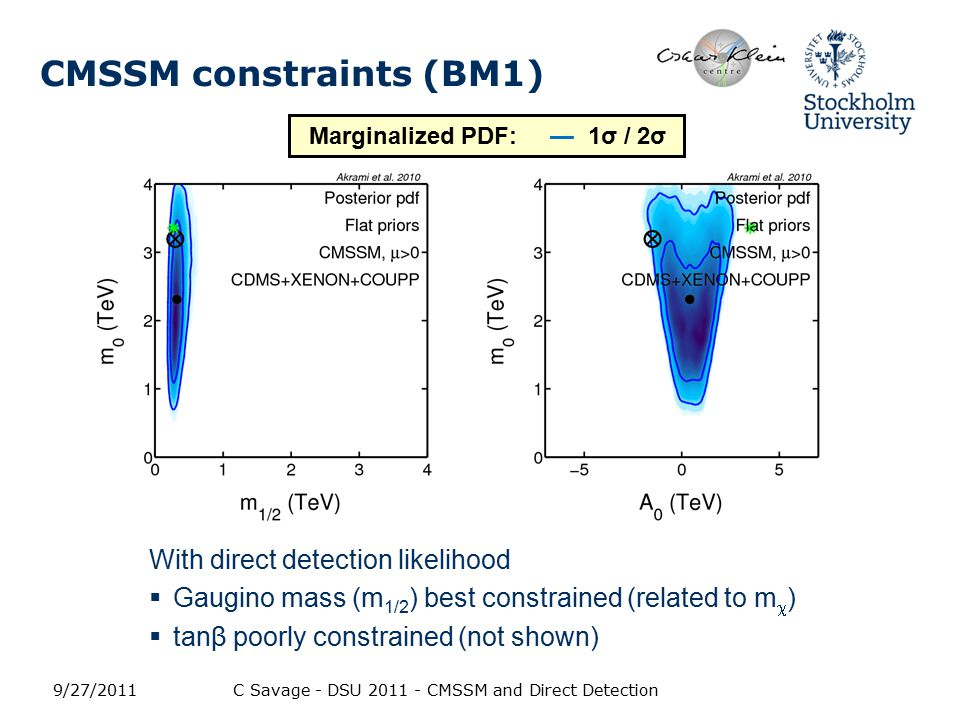 CMSSM constraints (BM1) With direct detection likelihood  Gaugino mass (m 1/2 ) best constrained (related to m  )  tanβ poorly constrained (not shown) 9/27/2011C Savage - DSU 2011 - CMSSM and Direct Detection Marginalized PDF: — 1σ / 2σ
