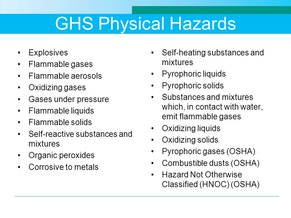 GHS Physical Hazards Explosives Flammable gases Flammable aerosols Oxidizing gases Gases under pressure Flammable liquids Flammable solids Self-reactive substances and mixtures Organic peroxides Corrosive to metals Self-heating substances and mixtures Pyrophoric liquids Pyrophoric solids Substances and mixtures which, in contact with water, emit flammable gases Oxidizing liquids Oxidizing solids Pyrophoric gases (OSHA) Combustible dusts (OSHA) Hazard Not Otherwise Classified (HNOC) (OSHA)