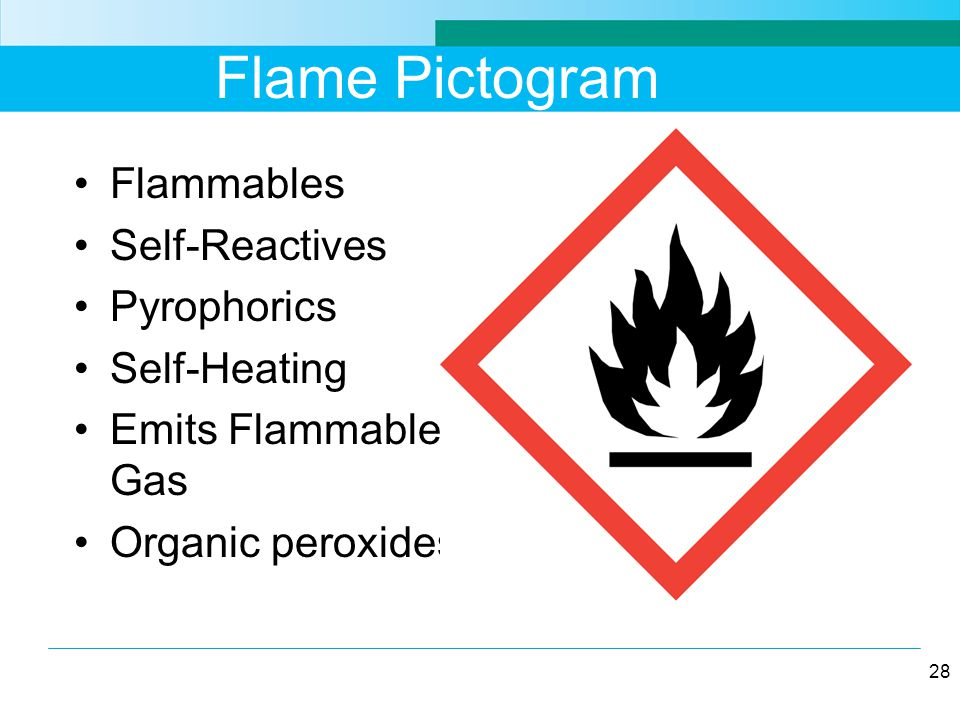 Flame Pictogram Flammables Self-Reactives Pyrophorics Self-Heating Emits Flammable Gas Organic peroxides 28