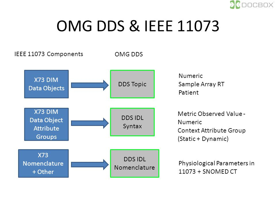 OMG DDS & IEEE 11073 X73 DIM Data Objects DDS Topic IEEE 11073 Components OMG DDS X73 DIM Data Object Attribute Groups DDS IDL Syntax X73 Nomenclature + Other DDS IDL Nomenclature Numeric Sample Array RT Patient Metric Observed Value - Numeric Context Attribute Group (Static + Dynamic) Physiological Parameters in 11073 + SNOMED CT