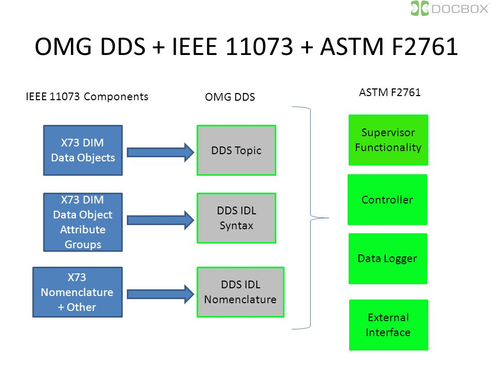 OMG DDS + IEEE 11073 + ASTM F2761 X73 DIM Data Objects DDS Topic IEEE 11073 Components OMG DDS X73 DIM Data Object Attribute Groups DDS IDL Syntax X73 Nomenclature + Other DDS IDL Nomenclature ASTM F2761 Supervisor Functionality Controller Data Logger External Interface