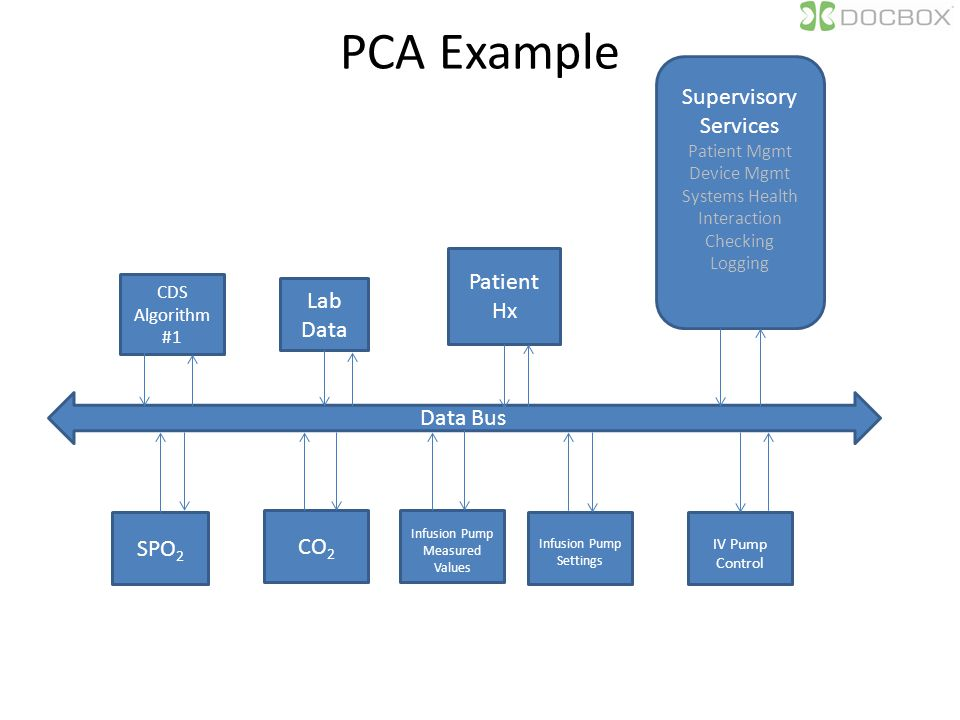 PCA Example Data Bus Supervisory Services Patient Mgmt Device Mgmt Systems Health Interaction Checking Logging CDS Algorithm #1 Lab Data SPO 2 CO 2 Patient Hx Infusion Pump Settings IV Pump Control Infusion Pump Measured Values