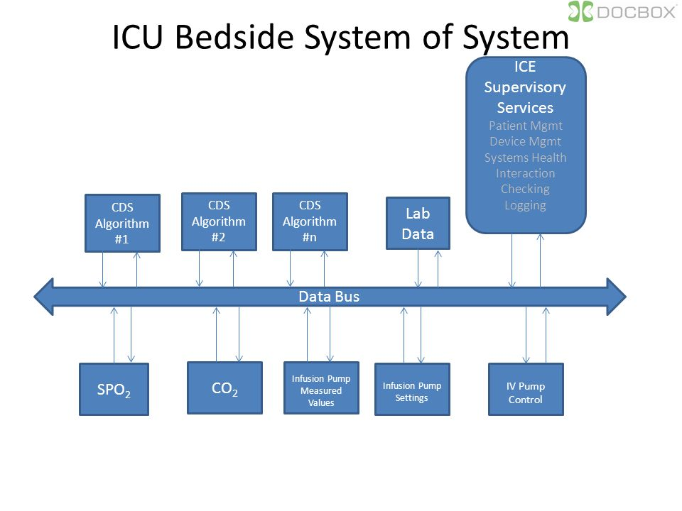 ICU Bedside System of System Data Bus ICE Supervisory Services Patient Mgmt Device Mgmt Systems Health Interaction Checking Logging CDS Algorithm #1 Lab Data SPO 2 CO 2 Infusion Pump Settings IV Pump Control Infusion Pump Measured Values CDS Algorithm #2 CDS Algorithm #n