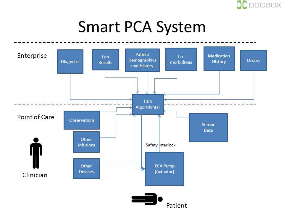 Smart PCA System Patient Demographics and History Medication History Diagnosis Co- morbidities Orders Sensor Data Enterprise Point of Care CDS Algorithm(s) Observations Lab Results PCA Pump (Actuator) Other Infusions Other Devices Safety Interlock Clinician Patient