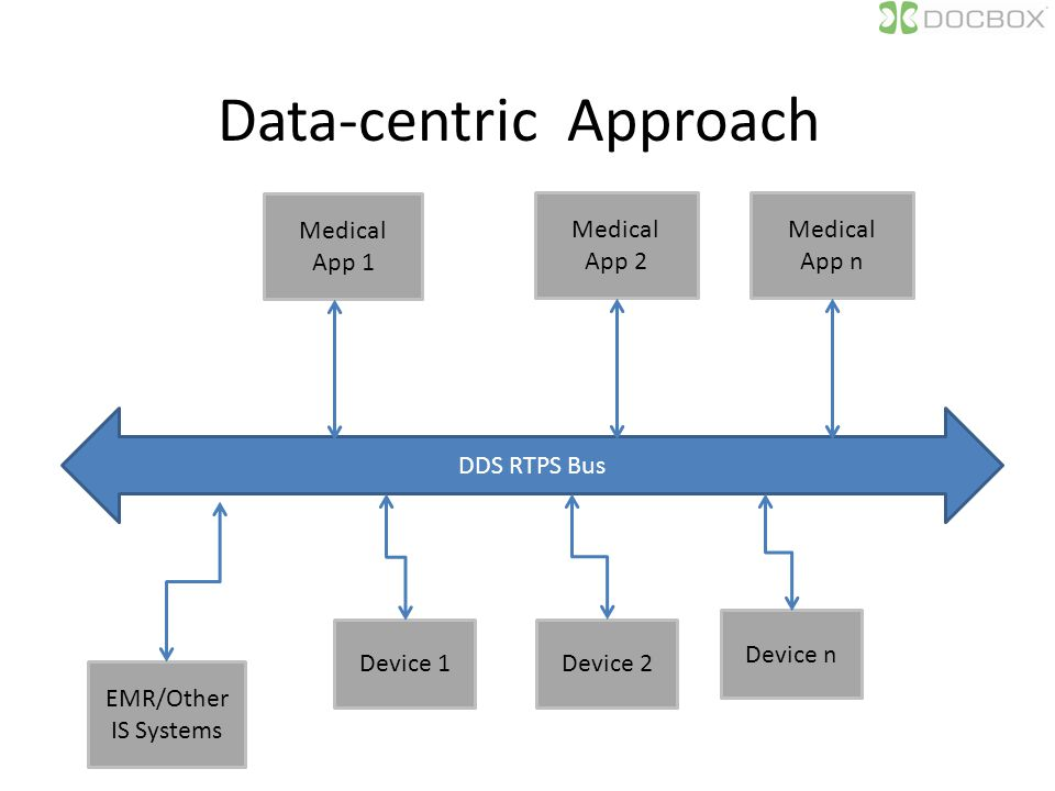 Data-centric Approach Device 1Device 2 Device n Medical App 1 Medical App 2 Medical App n EMR/Other IS Systems DDS RTPS Bus
