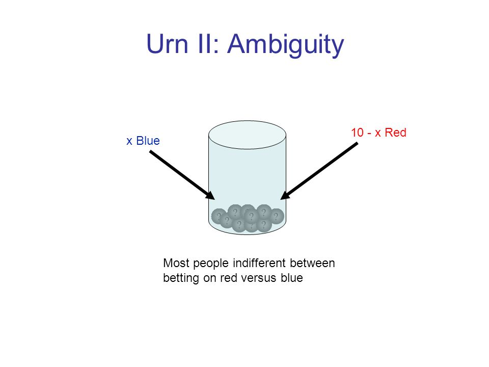 Urn II: Ambiguity Most people indifferent between betting on red versus blue .