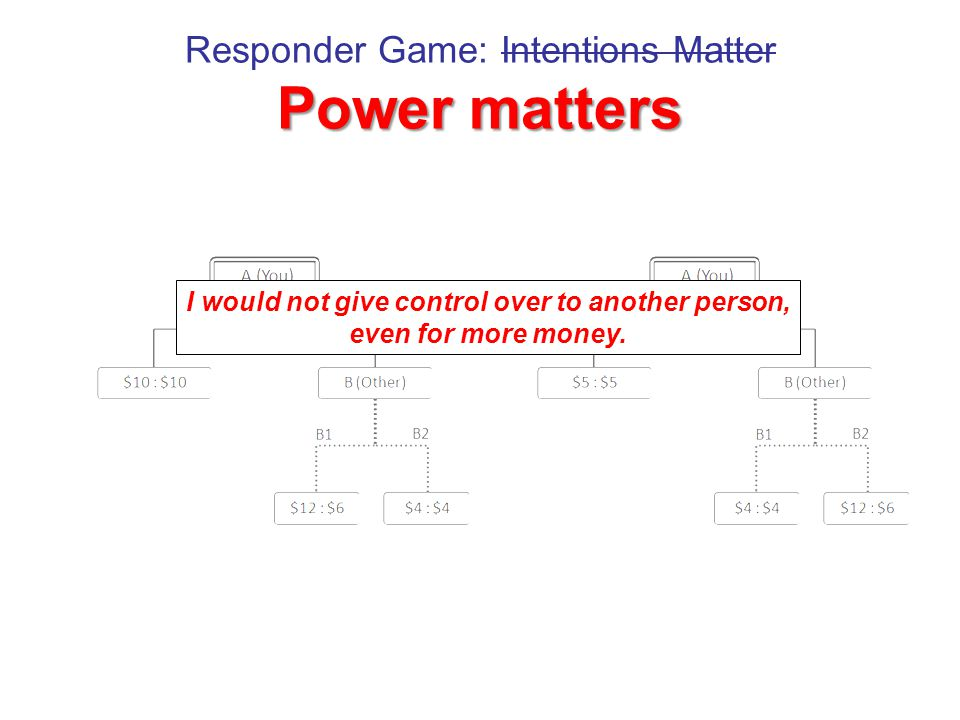 Power matters Responder Game: Intentions Matter Power matters I would not give control over to another person, even for more money.