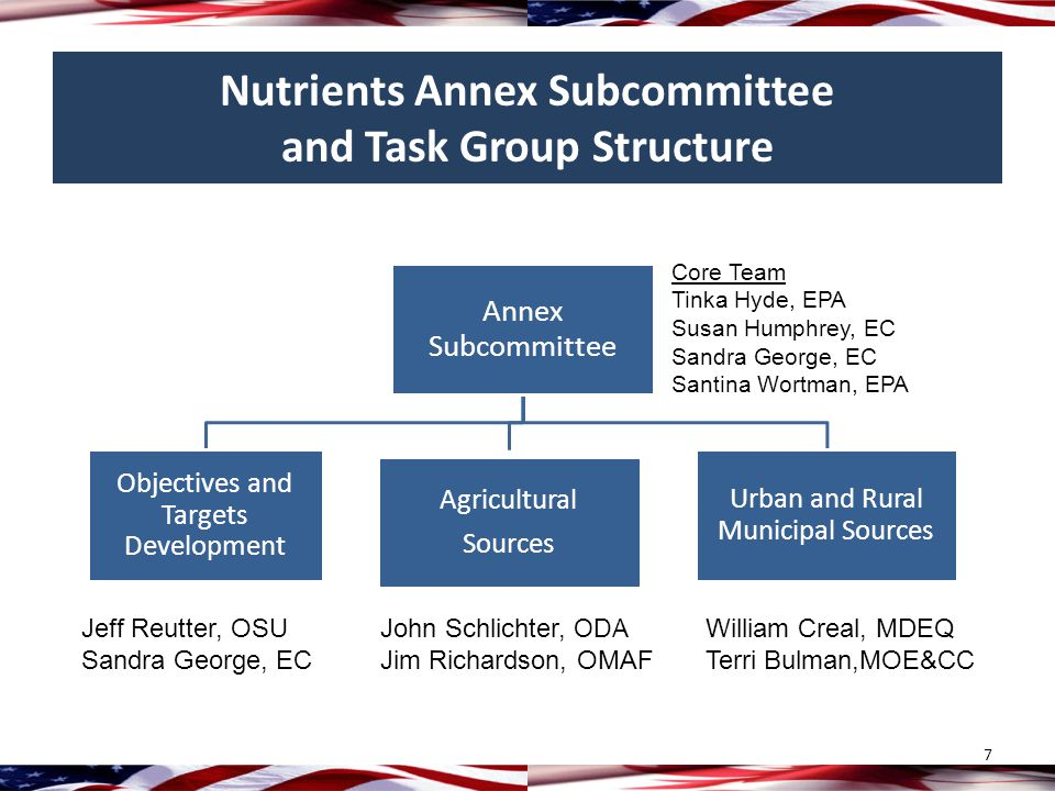 Nutrients Annex Subcommittee and Task Group Structure 7 Annex Subcommittee Objectives and Targets Development Agricultural Sources Urban and Rural Municipal Sources Core Team Tinka Hyde, EPA Susan Humphrey, EC Sandra George, EC Santina Wortman, EPA Jeff Reutter, OSU Sandra George, EC William Creal, MDEQ Terri Bulman,MOE&CC John Schlichter, ODA Jim Richardson, OMAF