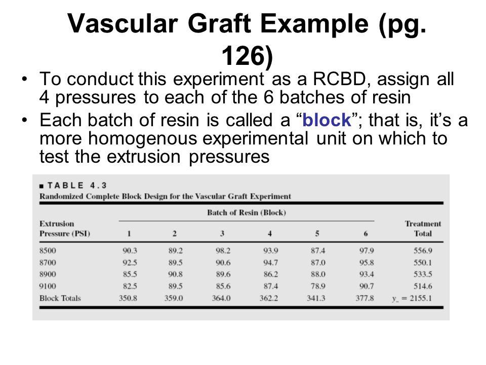Vascular Graft Example (pg.