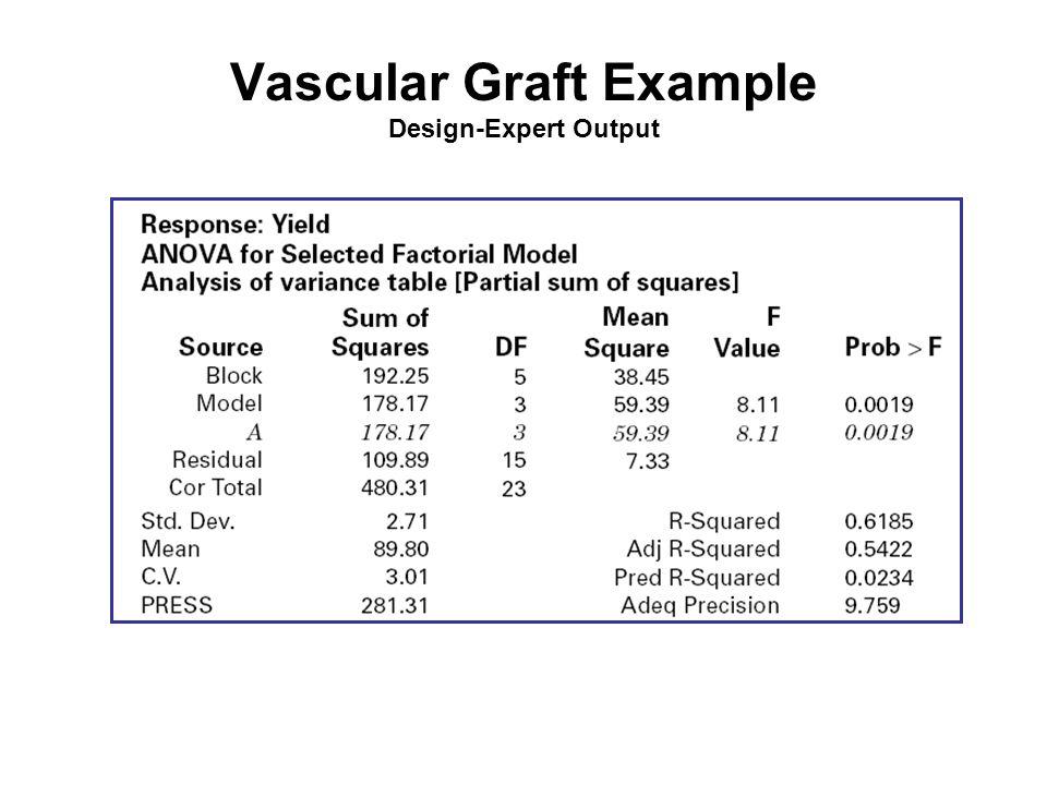 Vascular Graft Example Design-Expert Output