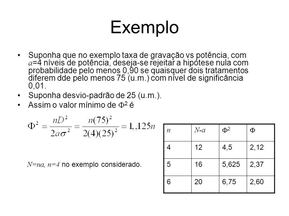 Exemplo Suponha que no exemplo taxa de gravação vs potência, com a =4 níveis de potência, deseja-se rejeitar a hipótese nula com probabilidade pelo menos 0,90 se quaisquer dois tratamentos diferem dde pelo menos 75 (u.m.) com nível de significância 0,01.