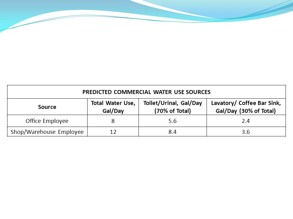 PREDICTED COMMERCIAL WATER USE SOURCES Source Total Water Use, Gal/Day Toilet/Urinal, Gal/Day (70% of Total) Lavatory/ Coffee Bar Sink, Gal/Day (30% of Total) Office Employee85.62.4 Shop/Warehouse Employee128.43.6