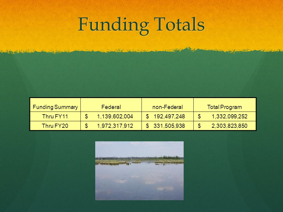 Funding Totals Funding SummaryFederalnon-FederalTotal Program Thru FY11 $ 1,139,602,004 $ 192,497,248 $ 1,332,099,252 Thru FY20 $ 1,972,317,912 $ 331,505,938 $ 2,303,823,850
