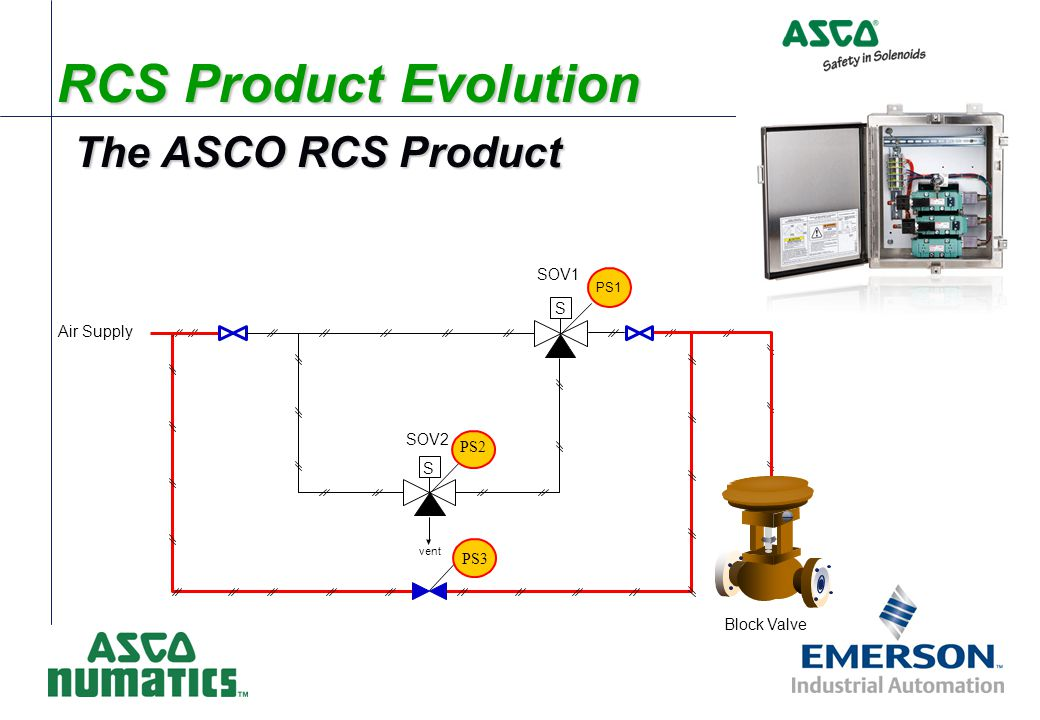 The ASCO RCS Product RCS Product Evolution