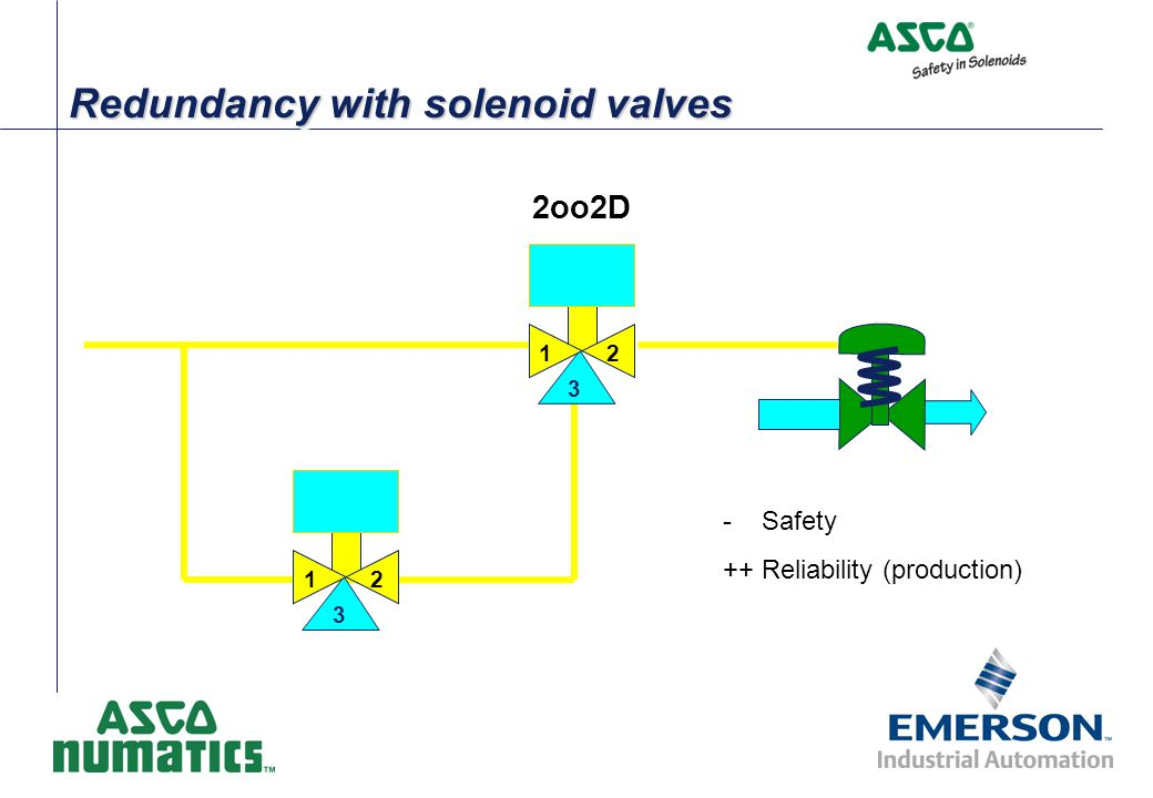 Redundancy with solenoid valves 2 3 1 2 3 1 - Safety ++ Reliability (production) 2oo2D