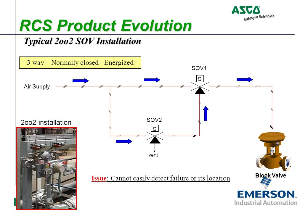 Double Acting Version Similar to having one 3 way normally closed valve & 3 way normally open When both solenoid valves are de-energized one side of the actuator is venting while the opposite side is being pressurized Customer must define desired position Fail close / fail open If the event of single SOV failure actuator becomes balanced – actuator maintains last position Available only in 2oo2 operation