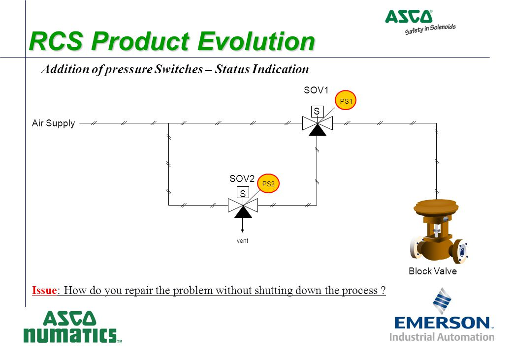 RCS Product Evolution Addition of maintenance bypass Issue: 1) How do you know when you are in by-pass .