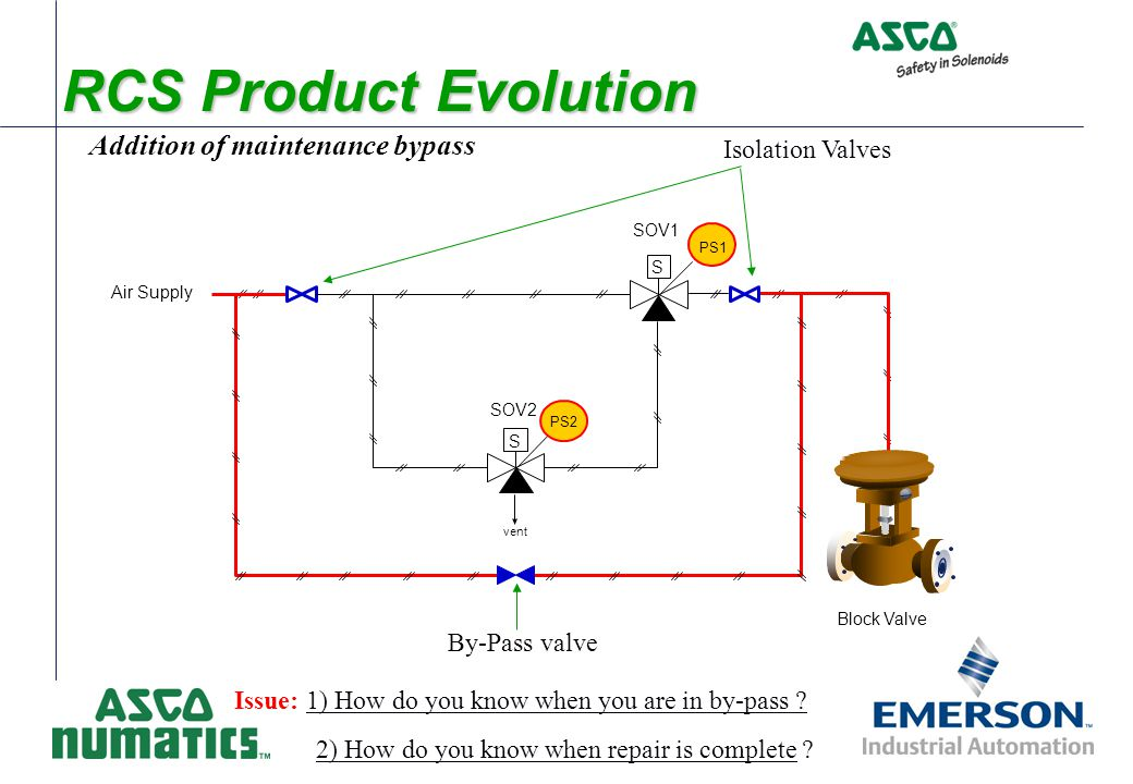 RCS Product Evolution Addition of maintenance bypass Issue: 1) How do you know when you are in by-pass ? Air Supply S S vent Block Valve SOV1 SOV2 By-