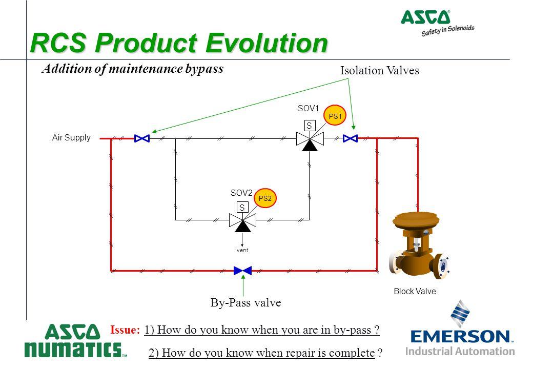 Redundant Control System Safety Instrumented Systems Process Reliability Process Valve Diagnostics LIVE demonstration