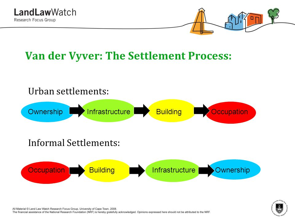 Van der Vyver: The Settlement Process: Urban settlements: Ownership Infrastructure Building Occupation Informal Settlements: Occupation Building Infrastructure Ownership