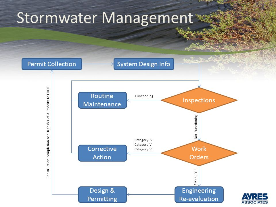 Stormwater Management Permit CollectionSystem Design Info Routine Maintenance Corrective Action Inspections Work Orders Design & Permitting Engineering Re-evaluation Construction completion and Transfer of Authority to FDOT Functioning Category IV Category V Category VI Category III Not Functioning