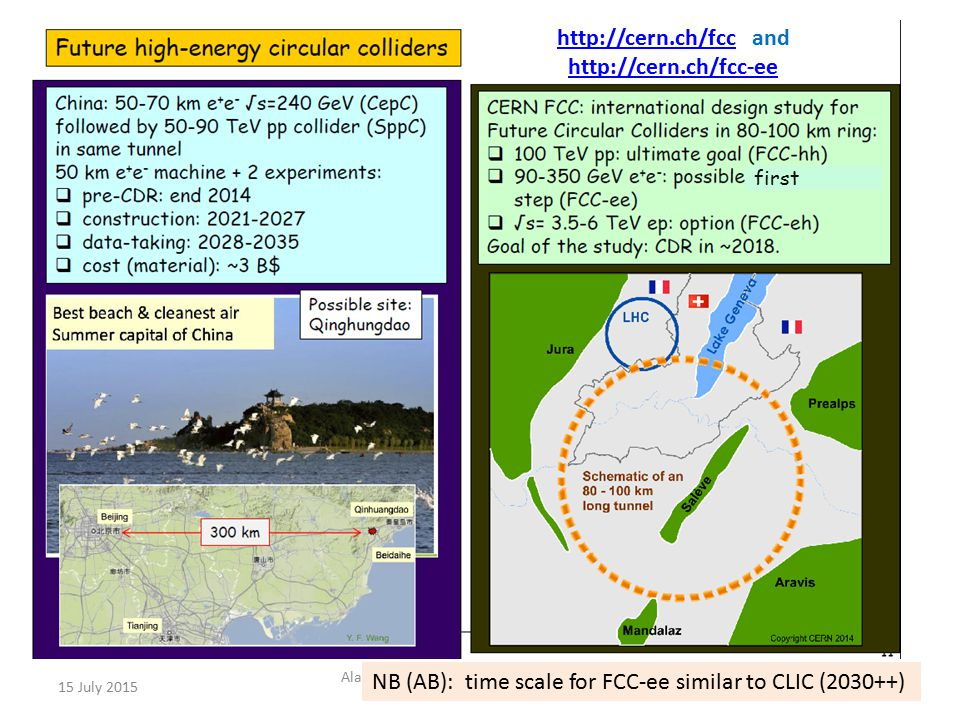 15 July 2015 Alain Blondel Precision EW measurements at future accelerators 14 NB (AB): time scale for FCC-ee similar to CLIC (2030++) http://cern.ch/