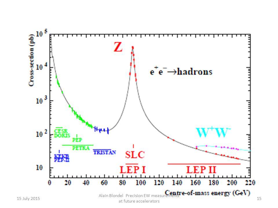 15 July 2015 Alain Blondel Precision EW measurements at future accelerators 15