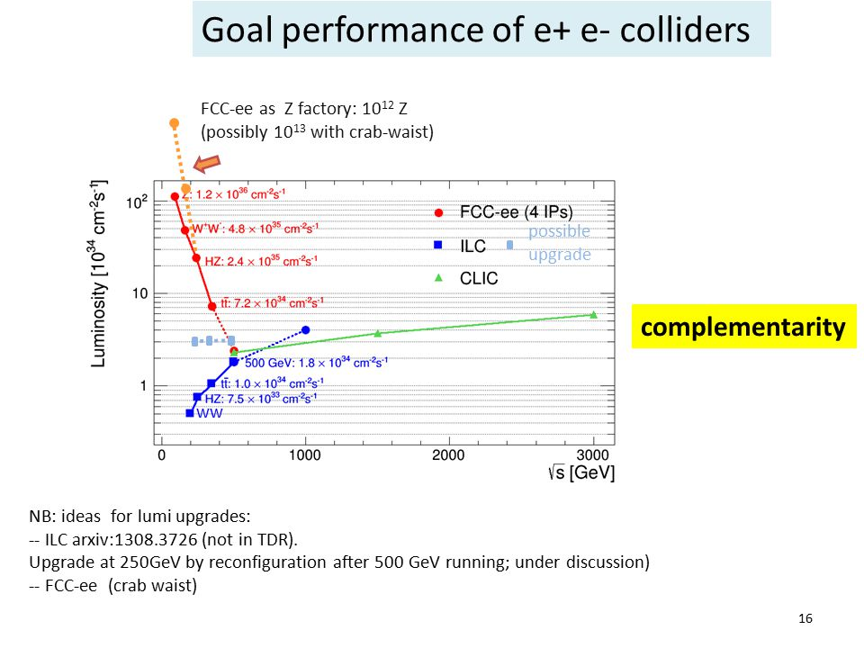 16 Goal performance of e+ e- colliders complementarity NB: ideas for lumi upgrades: -- ILC arxiv:1308.3726 (not in TDR). Upgrade at 250GeV by reconfig