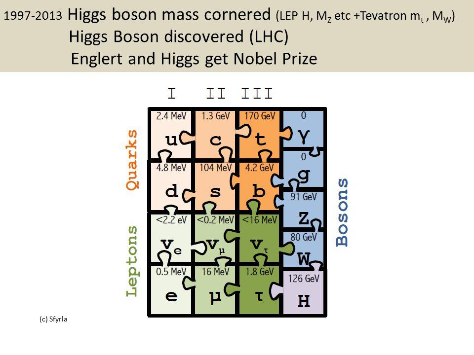 b   Full HL-LHC Z W H t