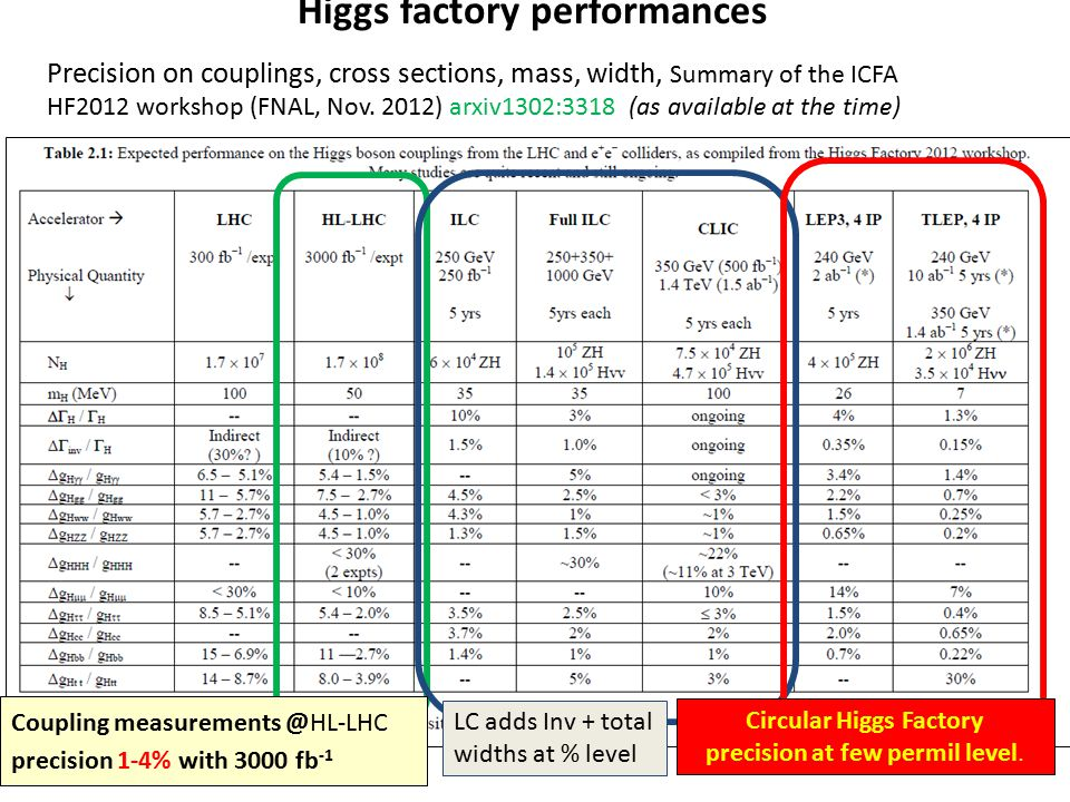 Higgs factory performances Precision on couplings, cross sections, mass, width, Summary of the ICFA HF2012 workshop (FNAL, Nov. 2012) arxiv1302:3318 (