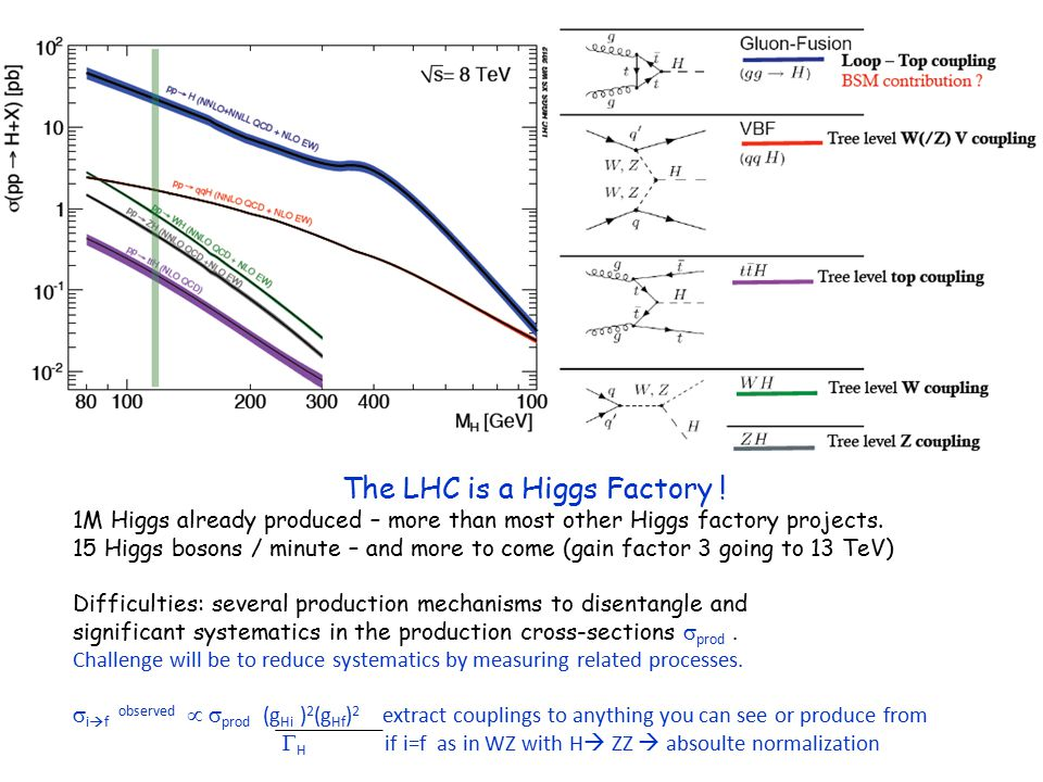 The LHC is a Higgs Factory ! 1M Higgs already produced – more than most other Higgs factory projects. 15 Higgs bosons / minute – and more to come (gai