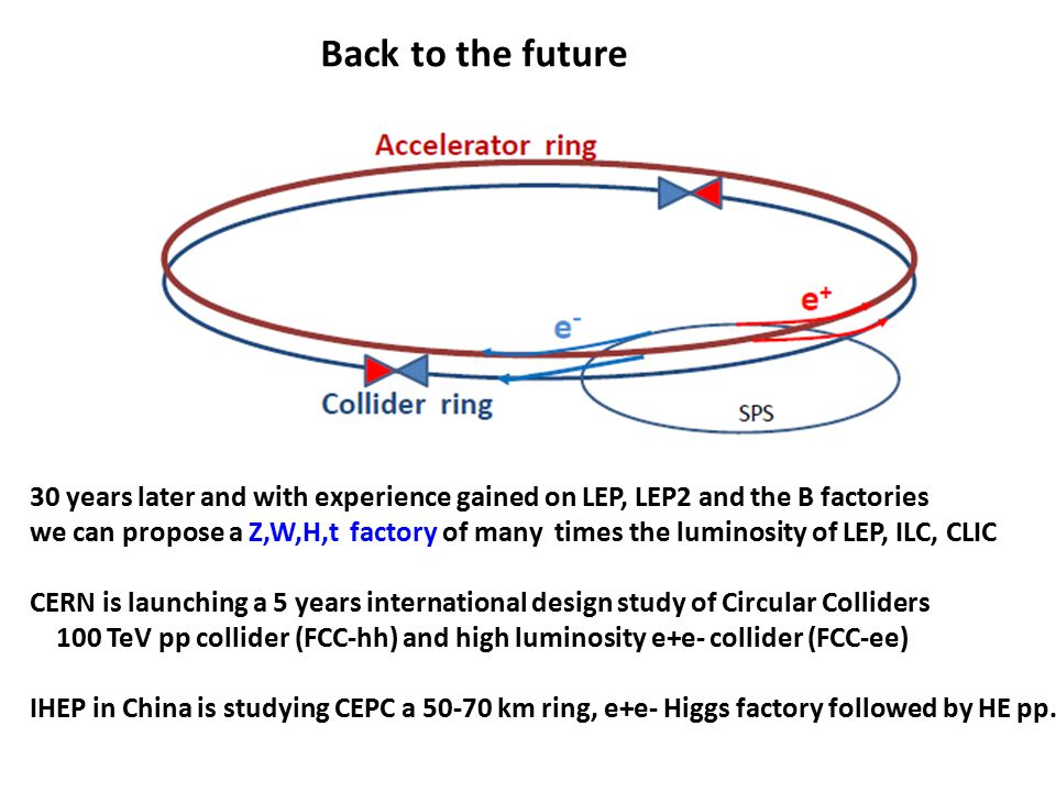 30 years later and with experience gained on LEP, LEP2 and the B factories we can propose a Z,W,H,t factory of many times the luminosity of LEP, ILC,