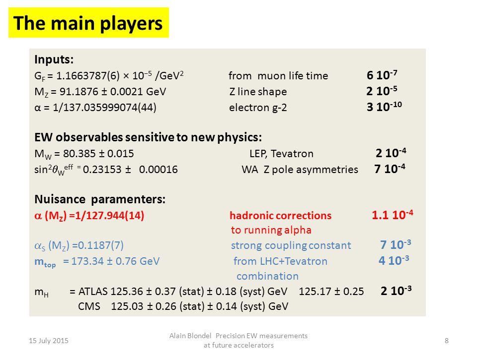 Example (from Langacker, Erler PDG 2011)  ρ =  1 =  (M Z ).