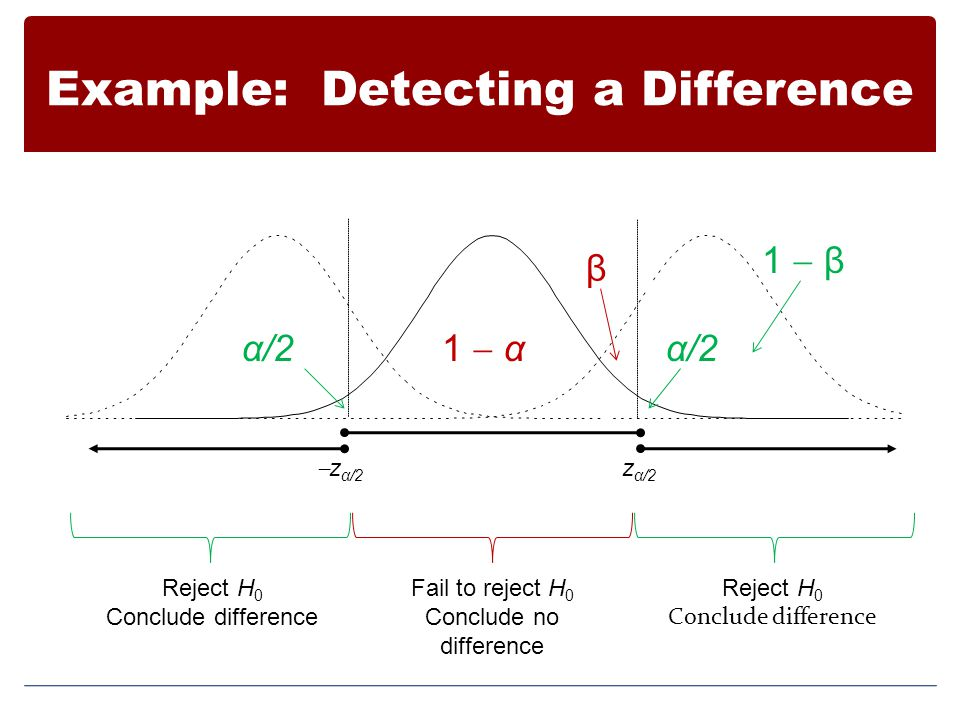 Example: Detecting a Difference  z α/2  z α/2 Fail to reject H 0 Conclude no difference Reject H 0 Conclude difference Reject H 0 Conclude differen
