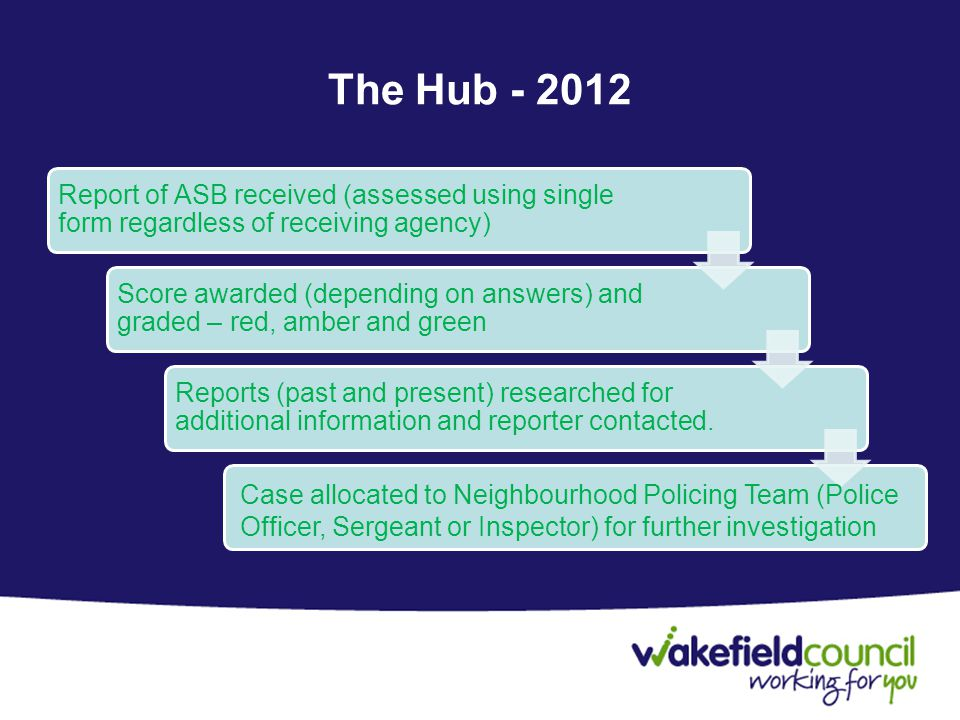 The Hub - 2012 Report of ASB received (assessed using single form regardless of receiving agency) Score awarded (depending on answers) and graded – red, amber and green Reports (past and present) researched for additional information and reporter contacted.