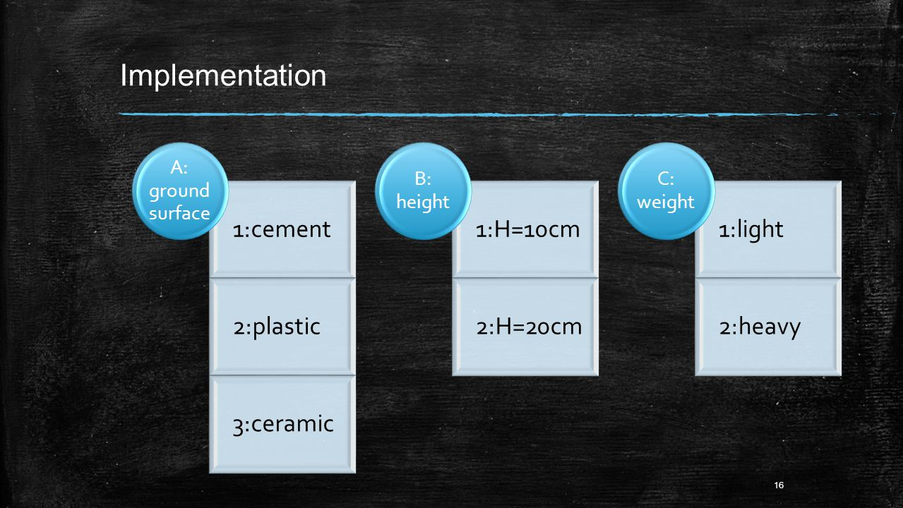 Implementation 1:cement 2:plastic 3:ceramic A: ground surface 1:H=10cm 2:H=20cm B: height 1:light 2:heavy C: weight 16