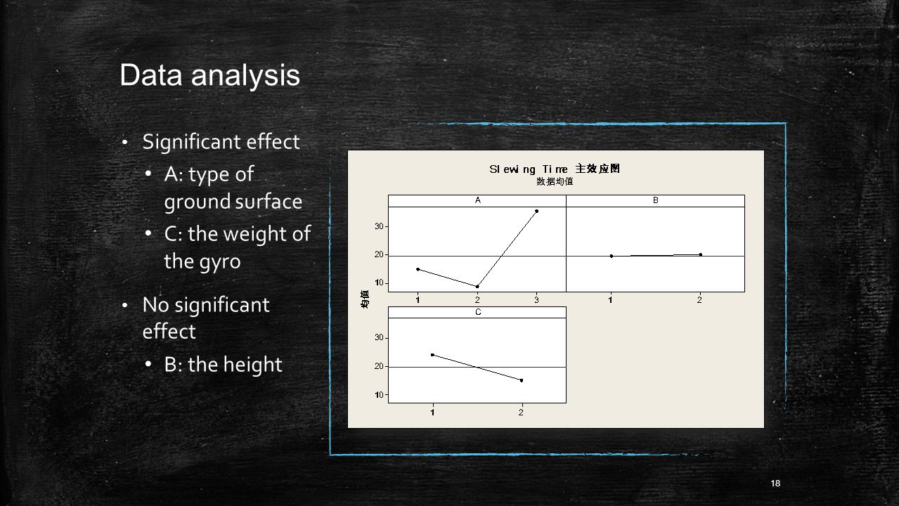 Data analysis Significant effect A: type of ground surface C: the weight of the gyro No significant effect B: the height 18
