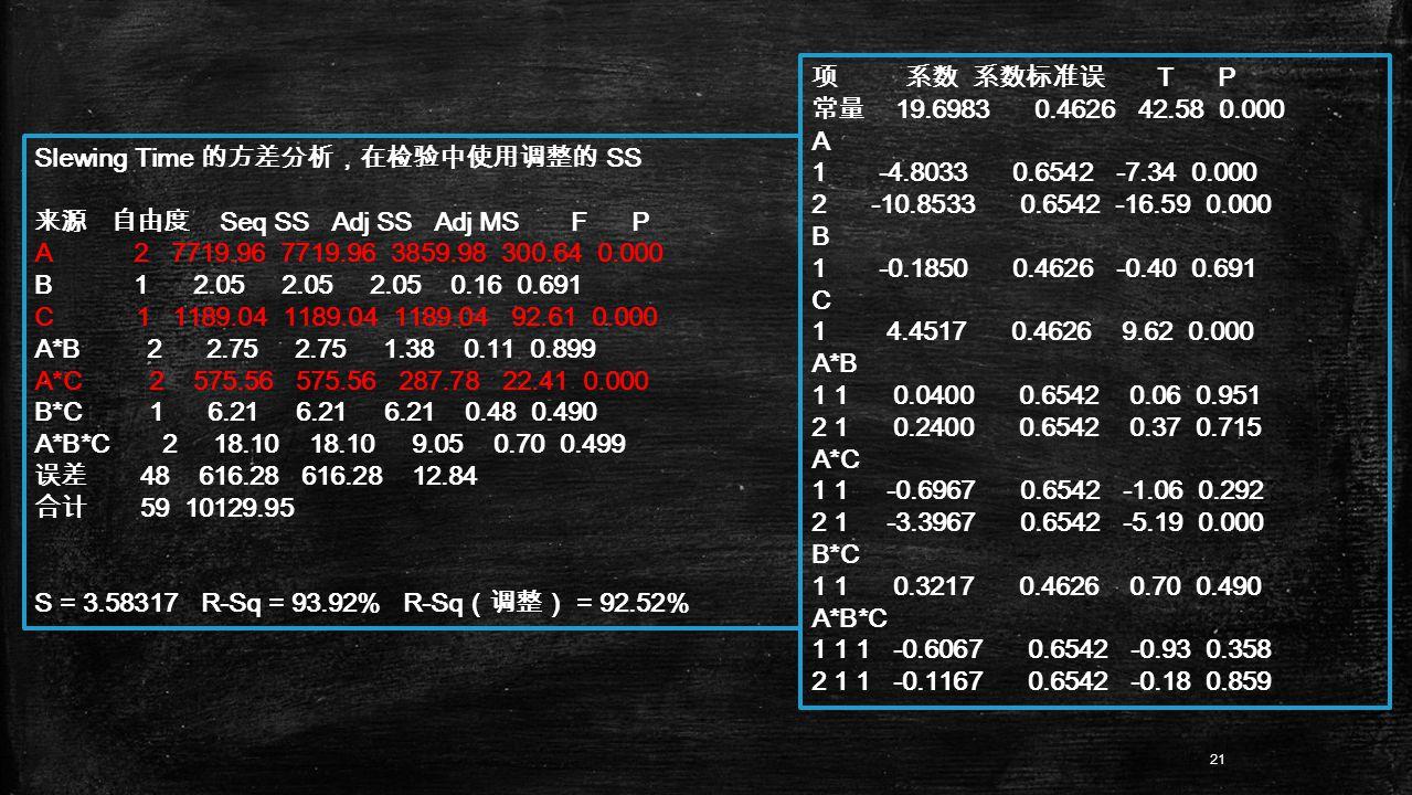 Slewing Time 的方差分析,在检验中使用调整的 SS 来源 自由度 Seq SS Adj SS Adj MS F P A 2 7719.96 7719.96 3859.98 300.64 0.000 B 1 2.05 2.05 2.05 0.16 0.691 C 1 1189.04 1189.04 1189.04 92.61 0.000 A*B 2 2.75 2.75 1.38 0.11 0.899 A*C 2 575.56 575.56 287.78 22.41 0.000 B*C 1 6.21 6.21 6.21 0.48 0.490 A*B*C 2 18.10 18.10 9.05 0.70 0.499 误差 48 616.28 616.28 12.84 合计 59 10129.95 S = 3.58317 R-Sq = 93.92% R-Sq (调整) = 92.52% 项 系数 系数标准误 T P 常量 19.6983 0.4626 42.58 0.000 A 1 -4.8033 0.6542 -7.34 0.000 2 -10.8533 0.6542 -16.59 0.000 B 1 -0.1850 0.4626 -0.40 0.691 C 1 4.4517 0.4626 9.62 0.000 A*B 1 1 0.0400 0.6542 0.06 0.951 2 1 0.2400 0.6542 0.37 0.715 A*C 1 1 -0.6967 0.6542 -1.06 0.292 2 1 -3.3967 0.6542 -5.19 0.000 B*C 1 1 0.3217 0.4626 0.70 0.490 A*B*C 1 1 1 -0.6067 0.6542 -0.93 0.358 2 1 1 -0.1167 0.6542 -0.18 0.859 21