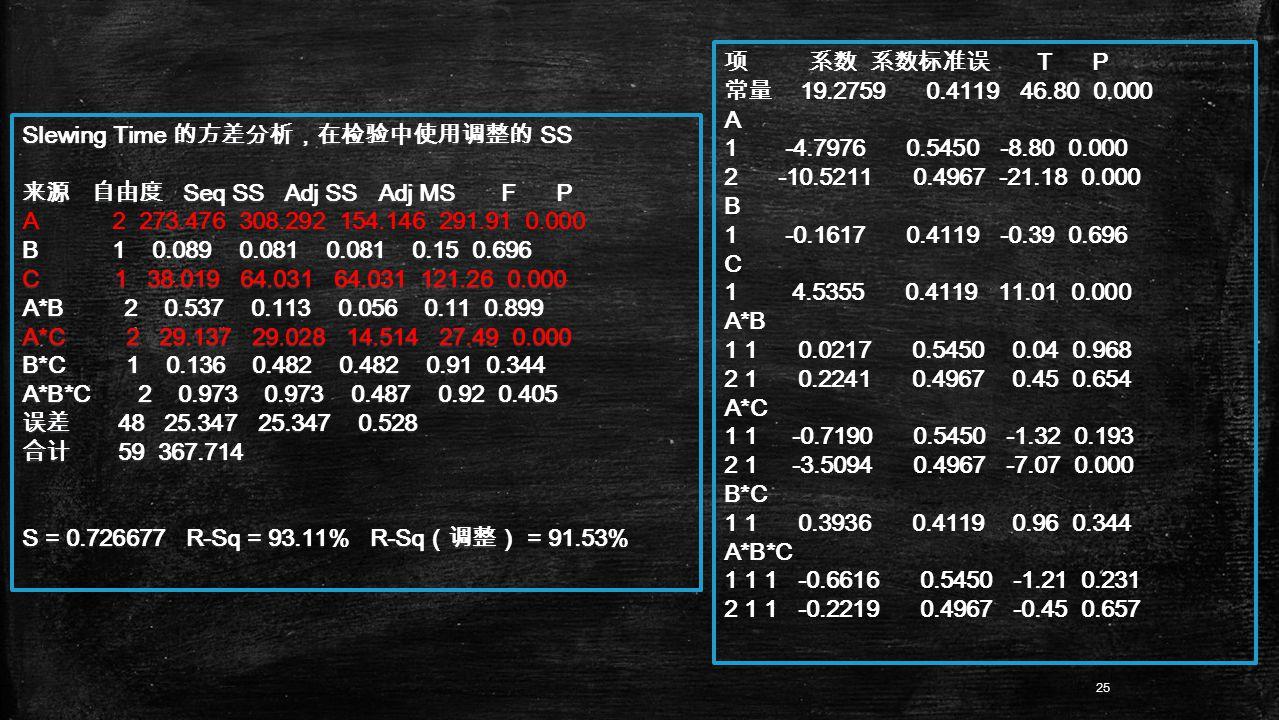Slewing Time 的方差分析,在检验中使用调整的 SS 来源 自由度 Seq SS Adj SS Adj MS F P A 2 273.476 308.292 154.146 291.91 0.000 B 1 0.089 0.081 0.081 0.15 0.696 C 1 38.019 64.031 64.031 121.26 0.000 A*B 2 0.537 0.113 0.056 0.11 0.899 A*C 2 29.137 29.028 14.514 27.49 0.000 B*C 1 0.136 0.482 0.482 0.91 0.344 A*B*C 2 0.973 0.973 0.487 0.92 0.405 误差 48 25.347 25.347 0.528 合计 59 367.714 S = 0.726677 R-Sq = 93.11% R-Sq (调整) = 91.53% 项 系数 系数标准误 T P 常量 19.2759 0.4119 46.80 0.000 A 1 -4.7976 0.5450 -8.80 0.000 2 -10.5211 0.4967 -21.18 0.000 B 1 -0.1617 0.4119 -0.39 0.696 C 1 4.5355 0.4119 11.01 0.000 A*B 1 1 0.0217 0.5450 0.04 0.968 2 1 0.2241 0.4967 0.45 0.654 A*C 1 1 -0.7190 0.5450 -1.32 0.193 2 1 -3.5094 0.4967 -7.07 0.000 B*C 1 1 0.3936 0.4119 0.96 0.344 A*B*C 1 1 1 -0.6616 0.5450 -1.21 0.231 2 1 1 -0.2219 0.4967 -0.45 0.657 25