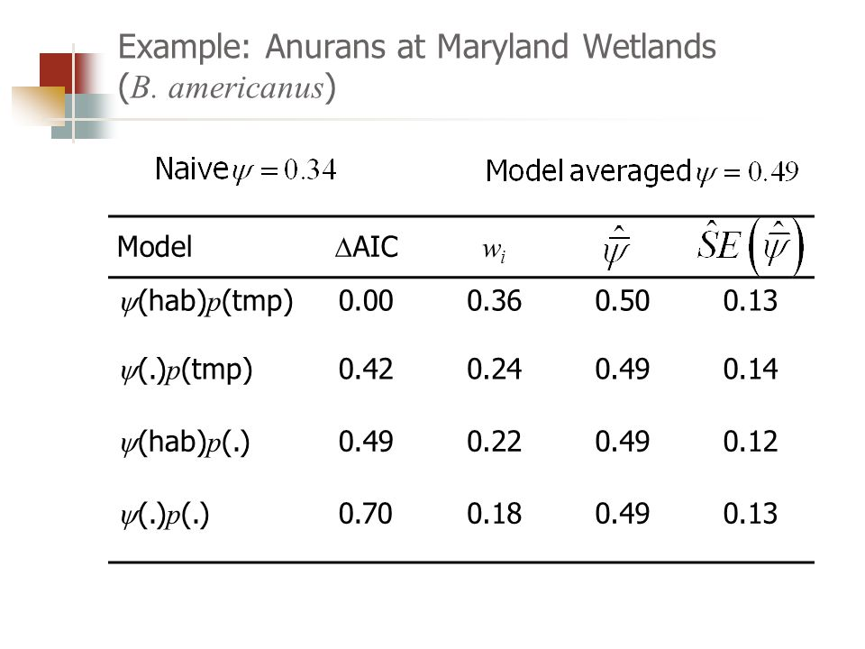 Example: Anurans at Maryland Wetlands ( B.