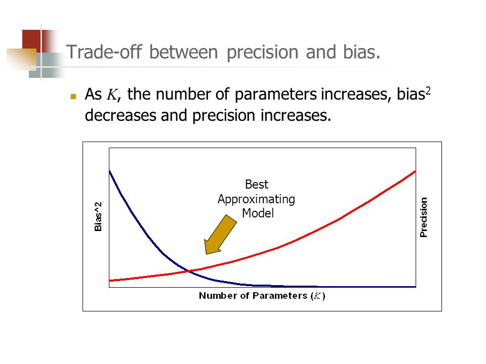 Trade-off between precision and bias.