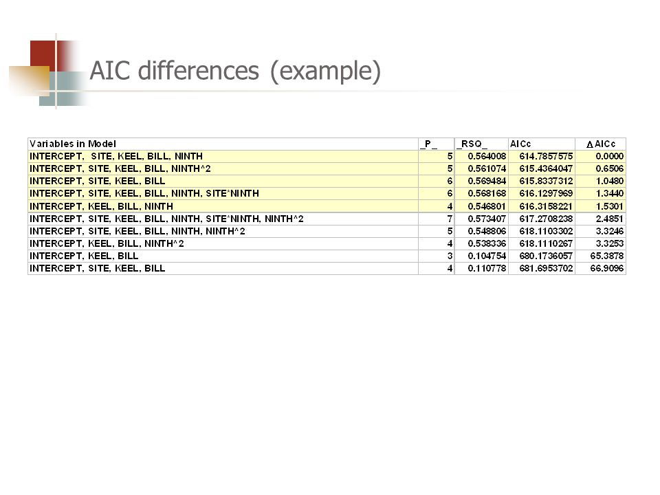 AIC differences (example)