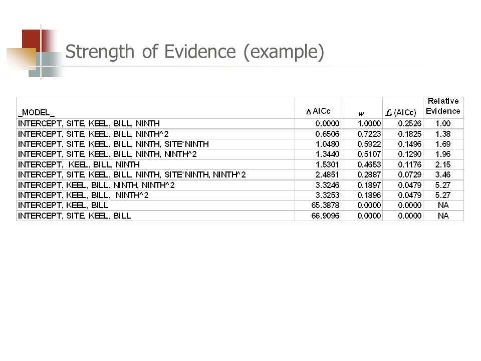 Strength of Evidence (example)