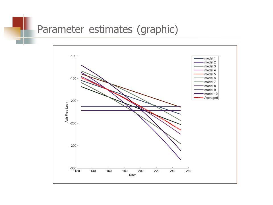 Parameter estimates (graphic)