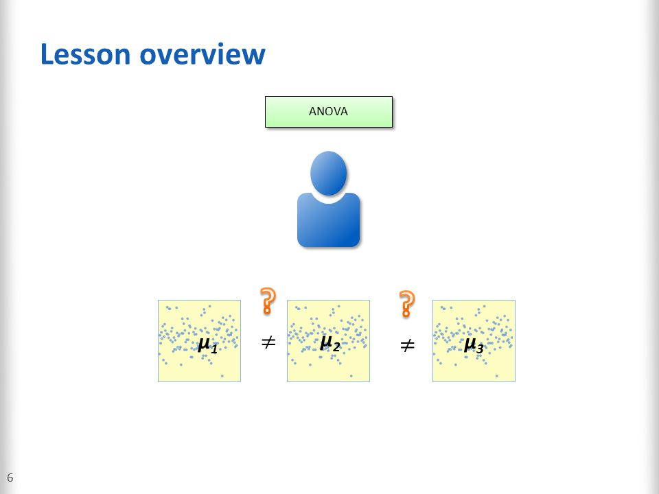 One-Way ANOVA: Assumptions for ANOVA 57 Assumptions for ANOVA 1.Independent observations 2.Error terms are normally distributed 3.Error terms have equal variances Assessing ANOVA Assumptions 1.Good data collection methods help ensure the independence assumption.