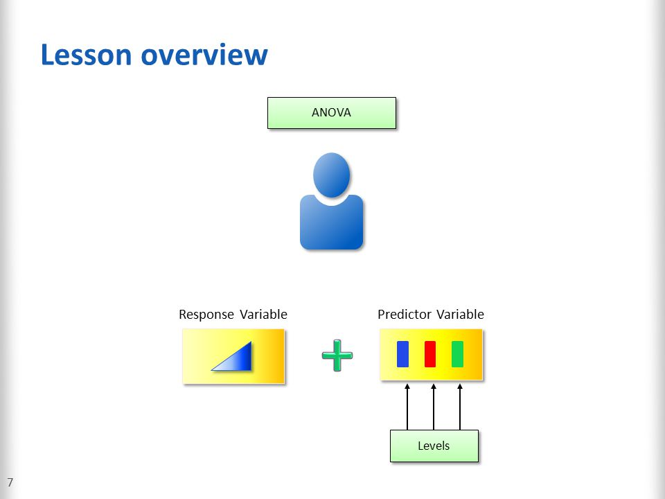 Lesson overview 8 ANOVA Predictor VariableResponse VariablePredictor Variable