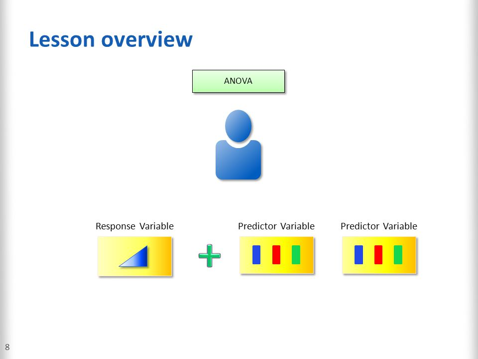 Lesson overview 9 ANOVA One sample t-Test Two-sample t-Test