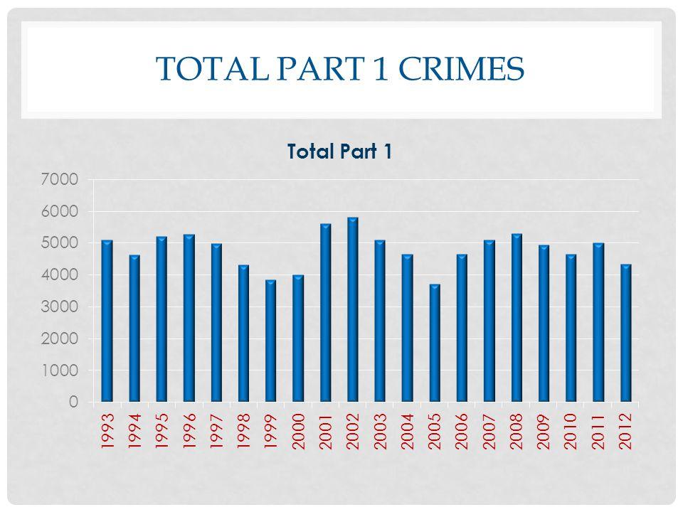 TOTAL PART 1 CRIMES