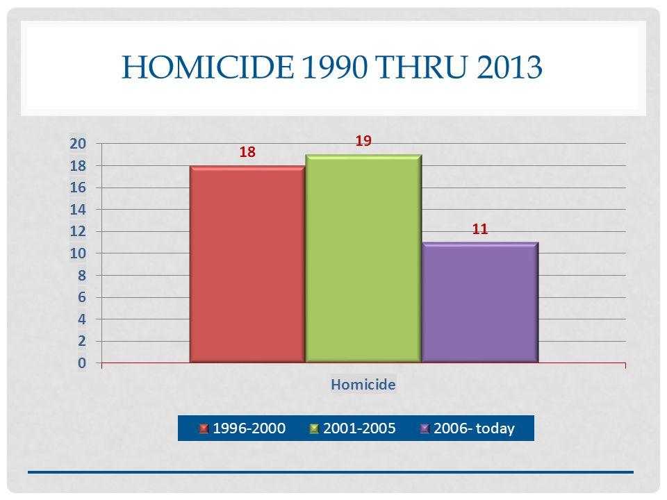 HOMICIDE 1990 THRU 2013